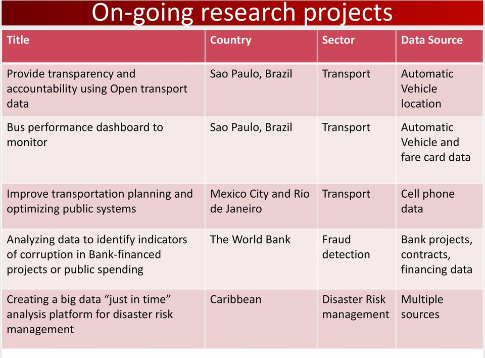 Mexico City and Rio de Janeiro Transport Cell phone data Analyzing data to identify indicators of corruption in Bank-financed projects or public spending The World Bank Fraud