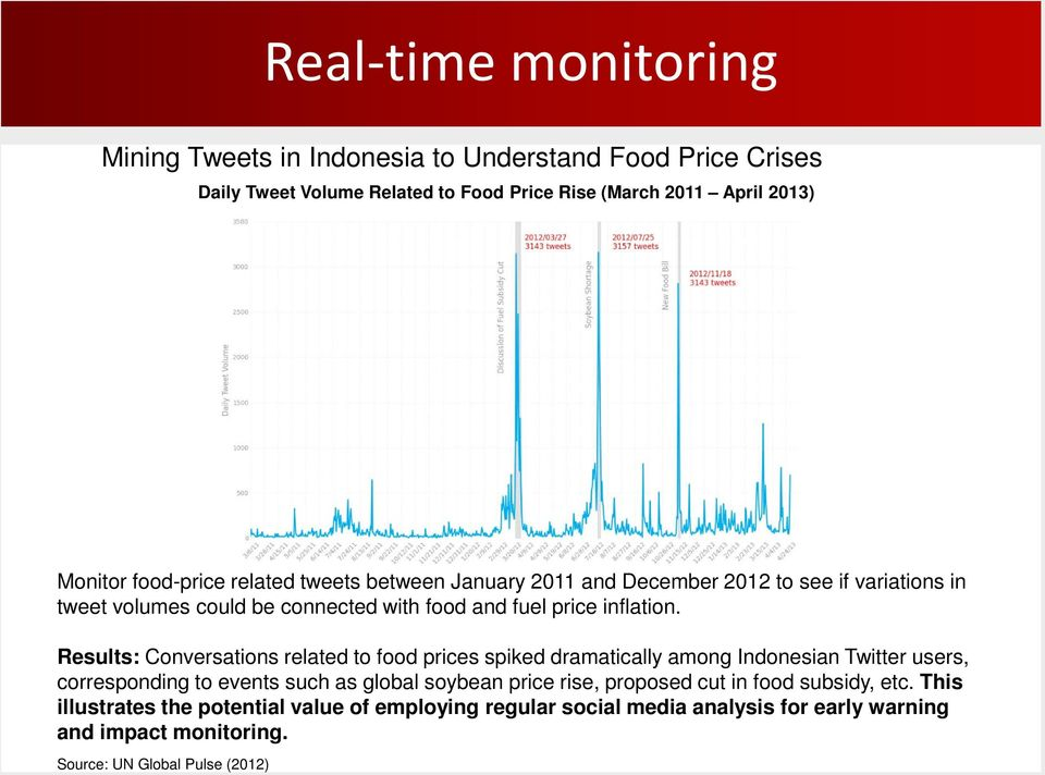 Results: Conversations related to food prices spiked dramatically among Indonesian Twitter users, corresponding to events such as global soybean price rise,