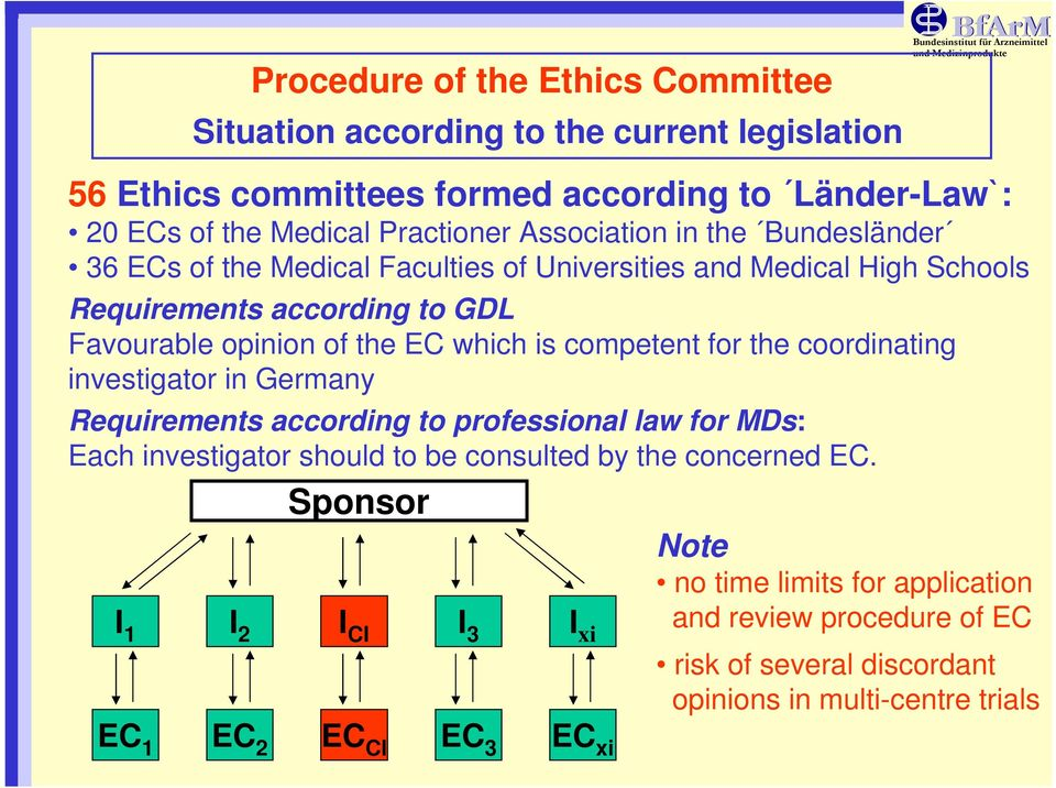 the EC which is competent for the coordinating investigator in Germany Requirements according to professional law for MDs: Each investigator should to be consulted by the