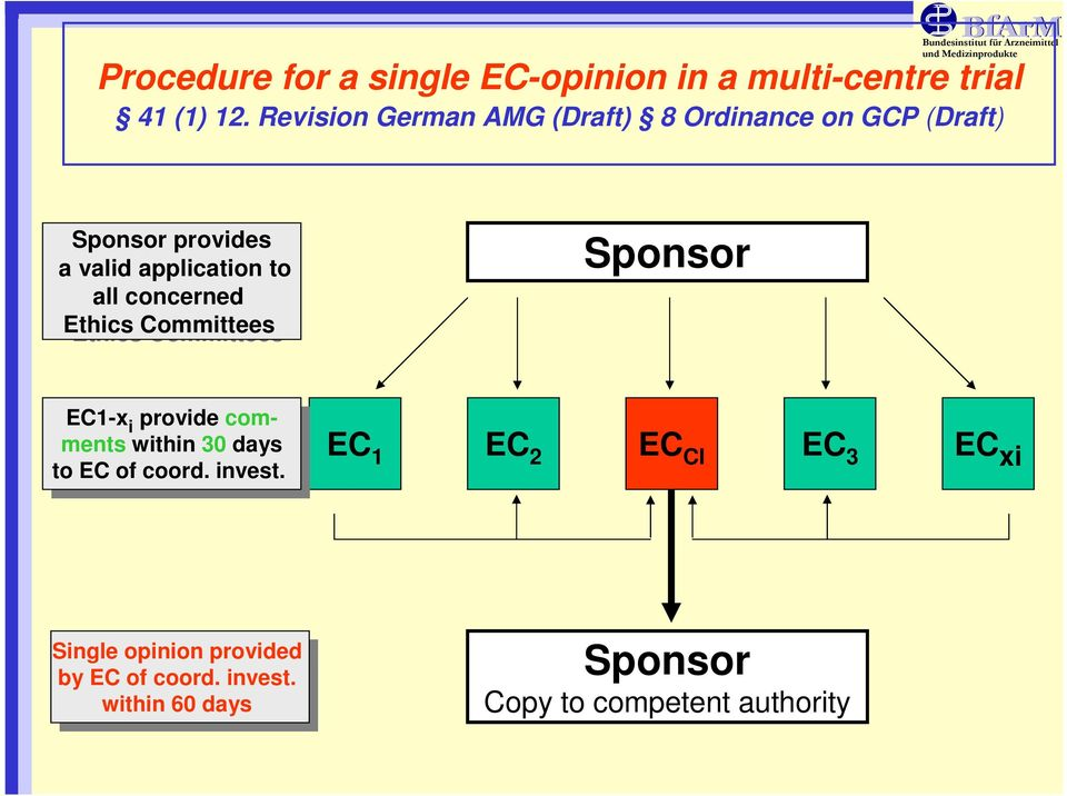 concerned concerned Ethics EthicsCommittees Sponsor EC1-x EC1-x i provide i providecom- ments ments within within 30 30 days days to to EC EC