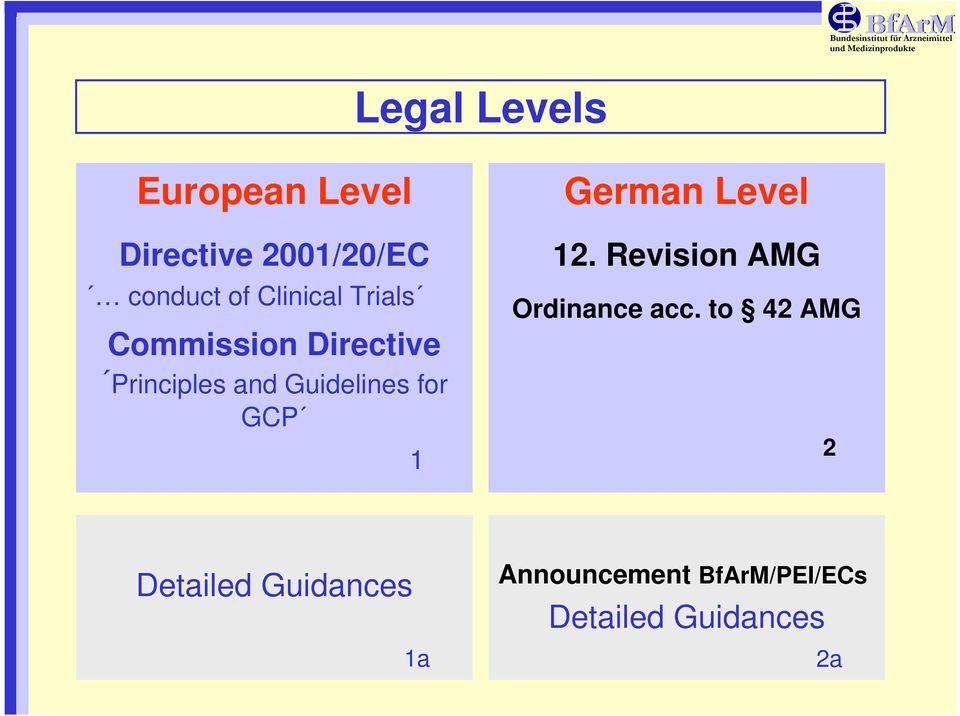 for GCP 1 German Level 12. Revision AMG Ordinance acc.
