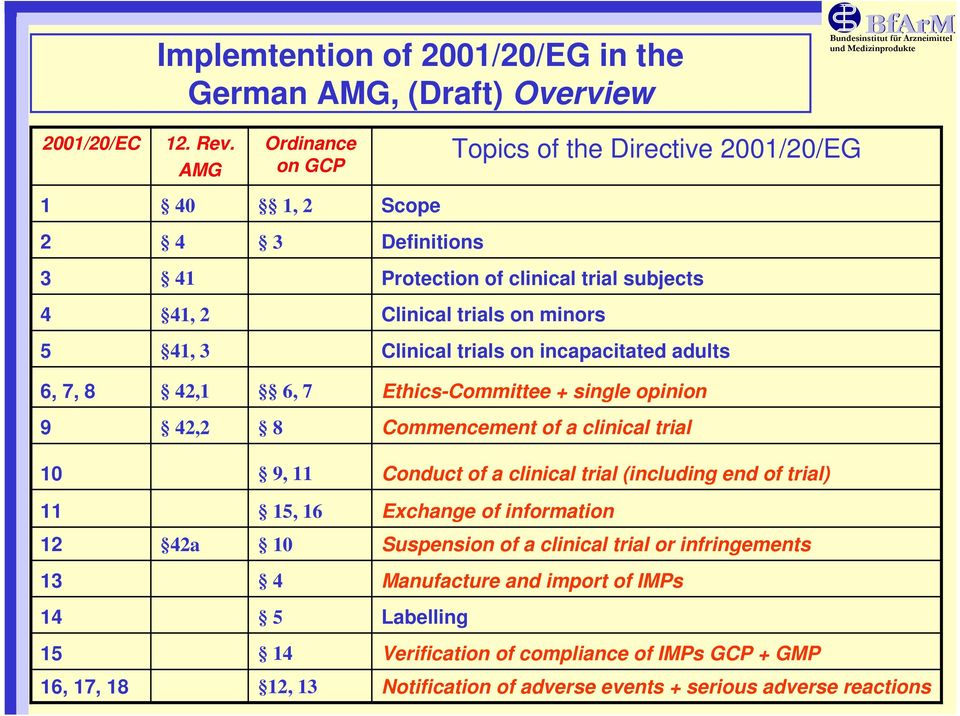 trials on incapacitated adults 6, 7, 8 42,1 6, 7 Ethics-Committee single opinion 9 42,2 8 Commencement of a clinical trial 10 9, 11 Conduct of a clinical trial (including end of trial) 11