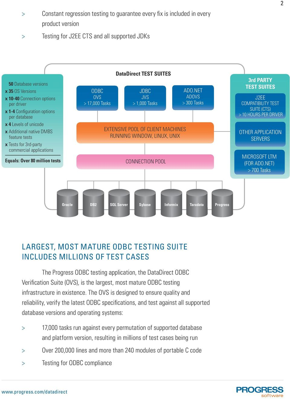 million tests ODBC OVS > 17,000 Tasks DataDirect TEST SUITES JDBC JVS > 1,000 Tasks EXTENSIVE POOL OF CLIENT MACHINES RUNNING WINDOW, LINUX, UNIX CONNECTION POOL ADO.