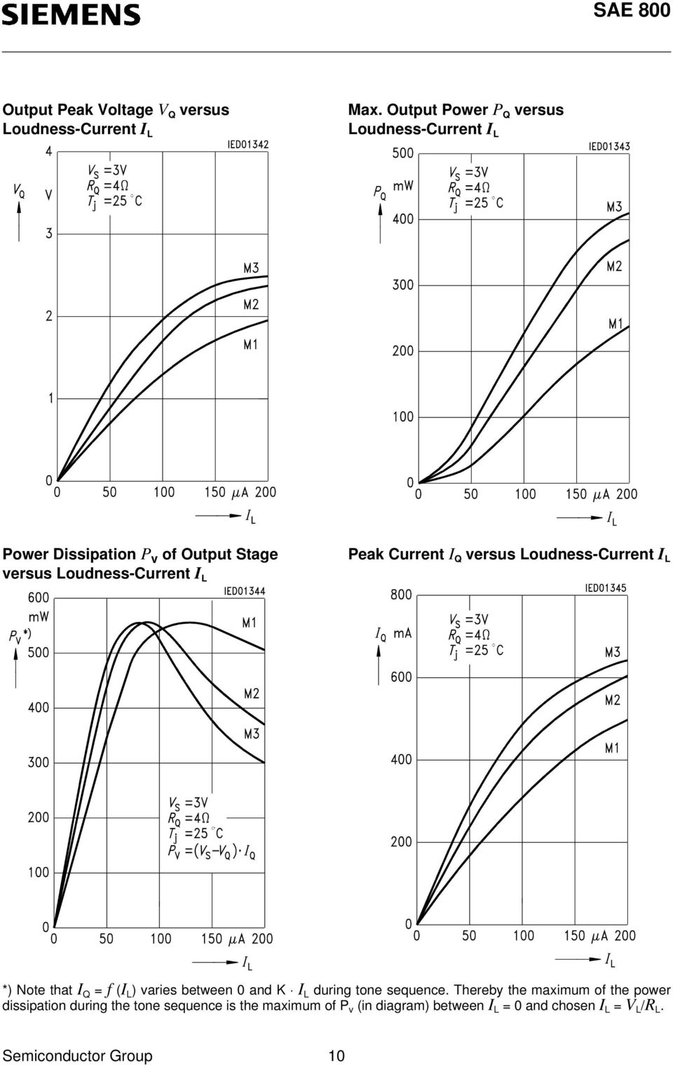 Peak Current I Q versus Loudness-Current I L *) Note that I Q = f (I L ) varies between 0 and K I L during tone