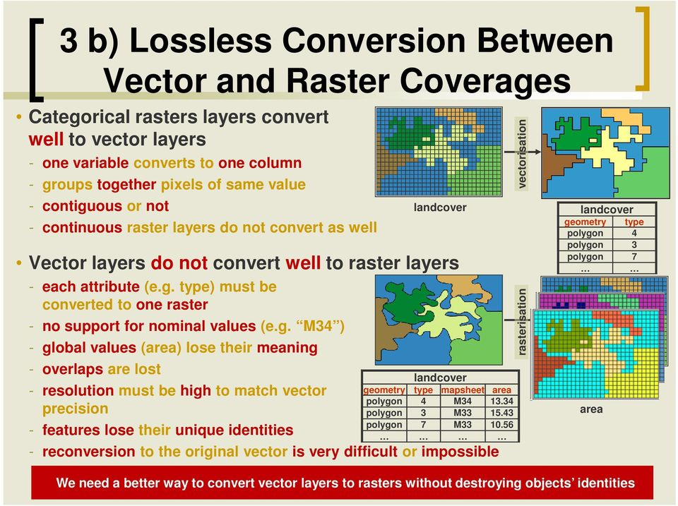 g. M34 ) - global values (area) lose their meaning - overlaps are lost - resolution must be high to match vector precision - features lose their unique identities landcover geometry type mapsheet