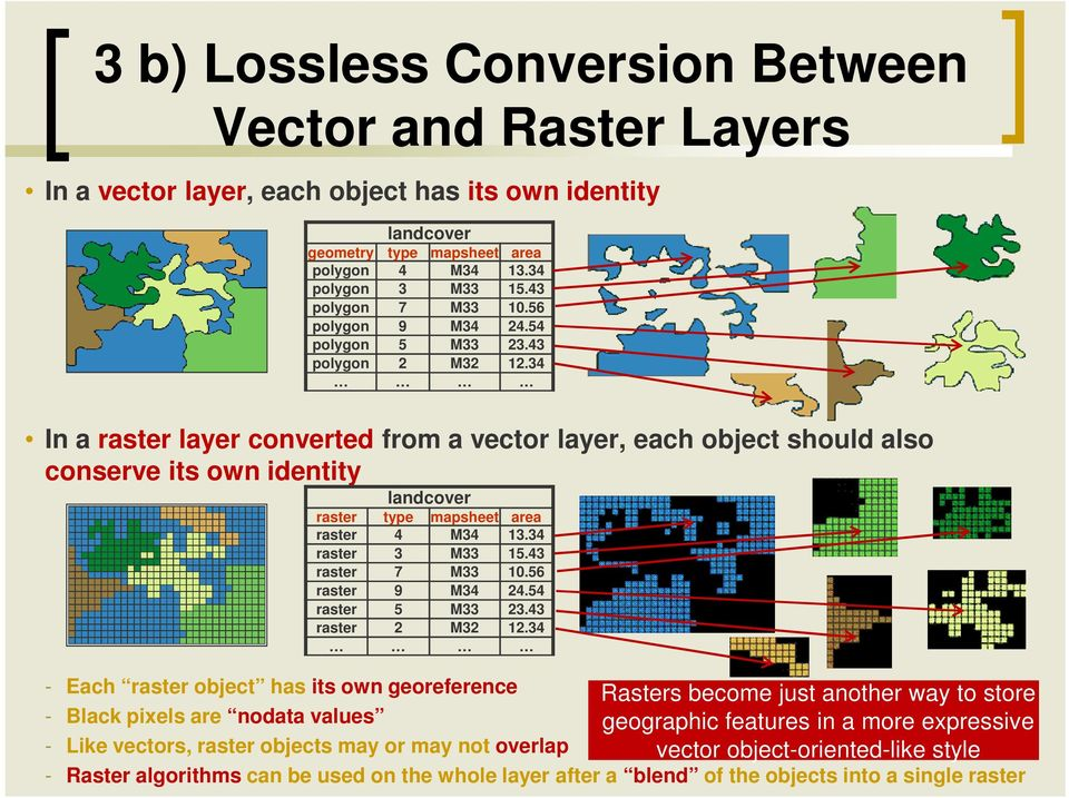 34 In a raster layer converted from a vector layer, each object should also conserve its own identity landcover raster type mapsheet area raster 4 M34 13.34 raster 3 M33 15.43 raster 7 M33 10.