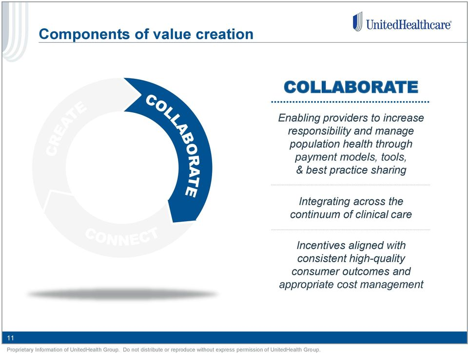 best practice sharing Integrating across the continuum of clinical care