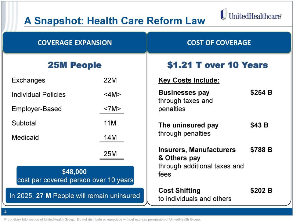 penalties $254 B Subtotal Medicaid 11M 14M 25M $48,000 cost per covered person over 10 years In 2025, 27 M People will remain