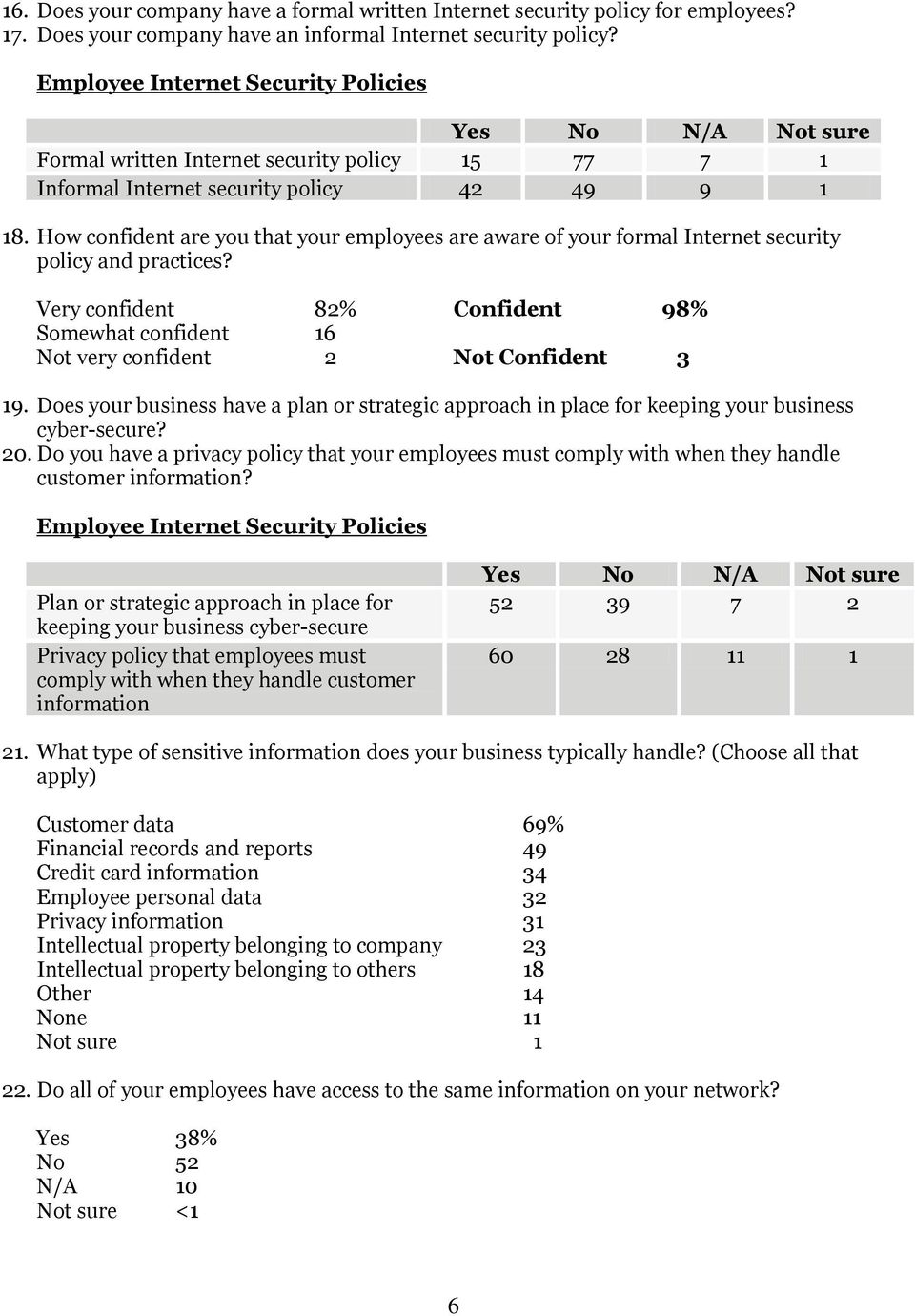 How confident are you that your employees are aware of your formal Internet security policy and practices?