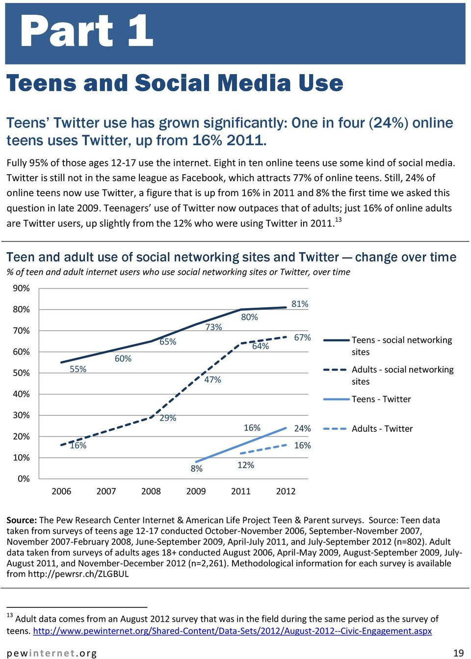 Still, 24% of online teens now use Twitter, a figure that is up from 16% in 2011 and 8% the first time we asked this question in late 2009.