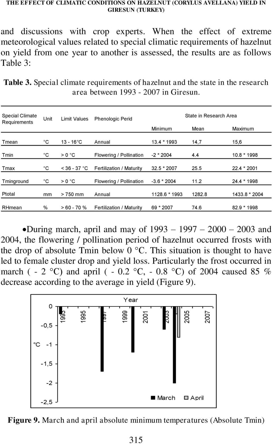 Special climate requirements of hazelnut and the state in the research area between 1993-2007 in Giresun.