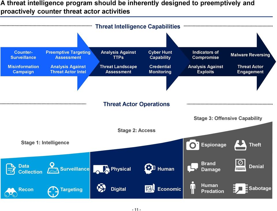 Threat Actor Intel Threat Landscape Assessment Credential Monitoring Analysis Against Exploits Threat Actor Engagement Threat Actor Operations Stage 3: Offensive Capability