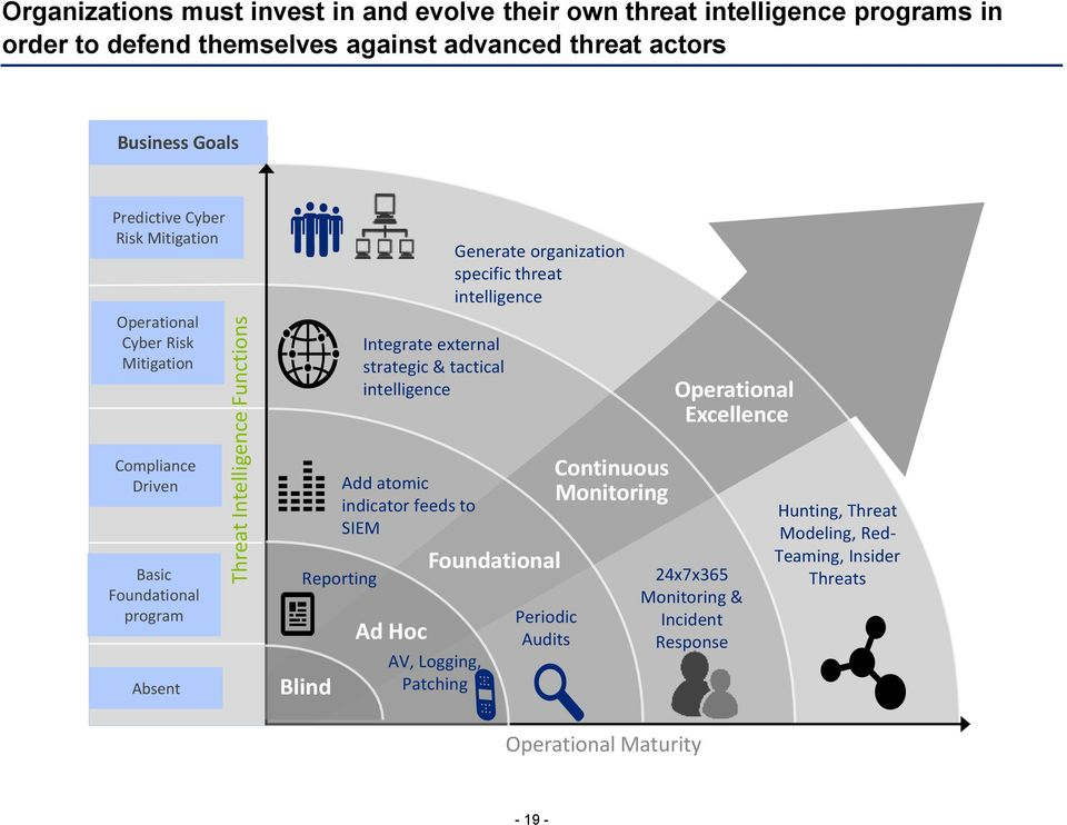 threat intelligence Operational Excellence Compliance Driven Basic Foundational program Absent Reporting Blind Add atomic indicator feeds to SIEM Ad Hoc Foundational AV,