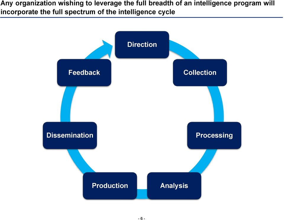 spectrum of the intelligence cycle Direction Feedback