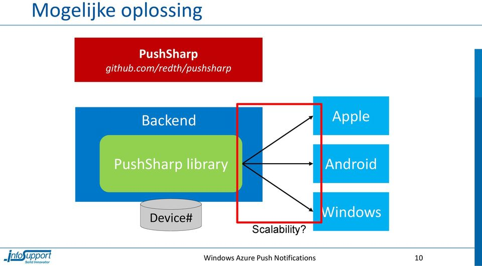 PushSharp library Android Device#