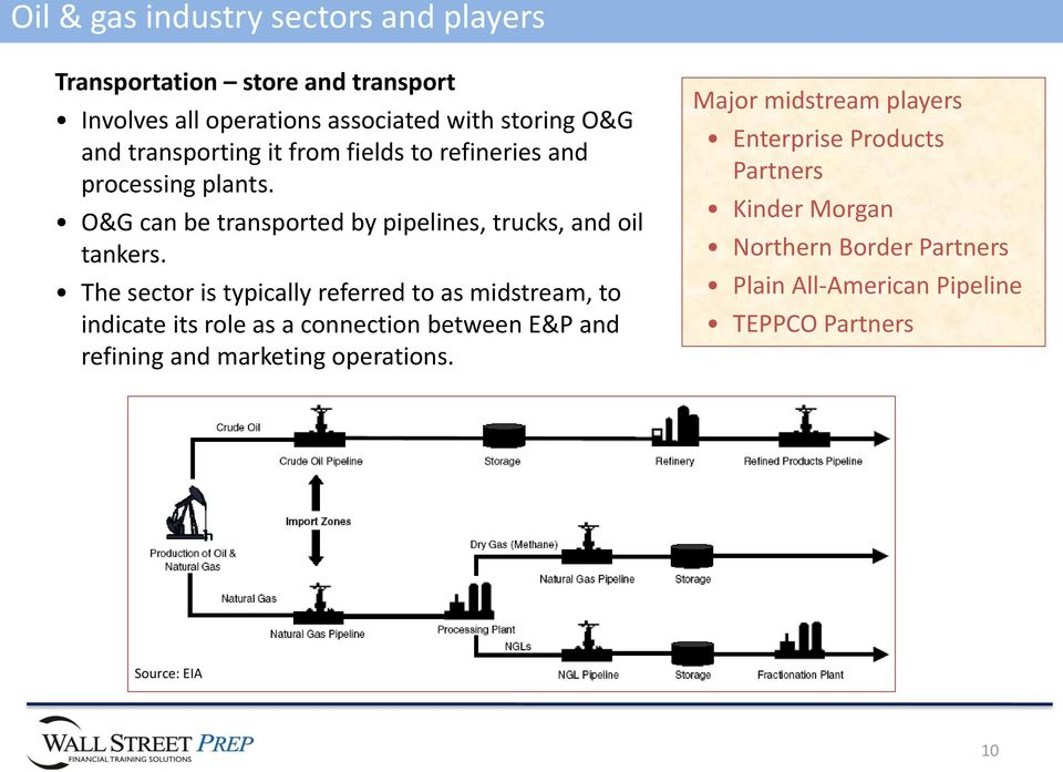 The sector is typically referred to as midstream, to indicate its role as a connection between E&P and refining and marketing