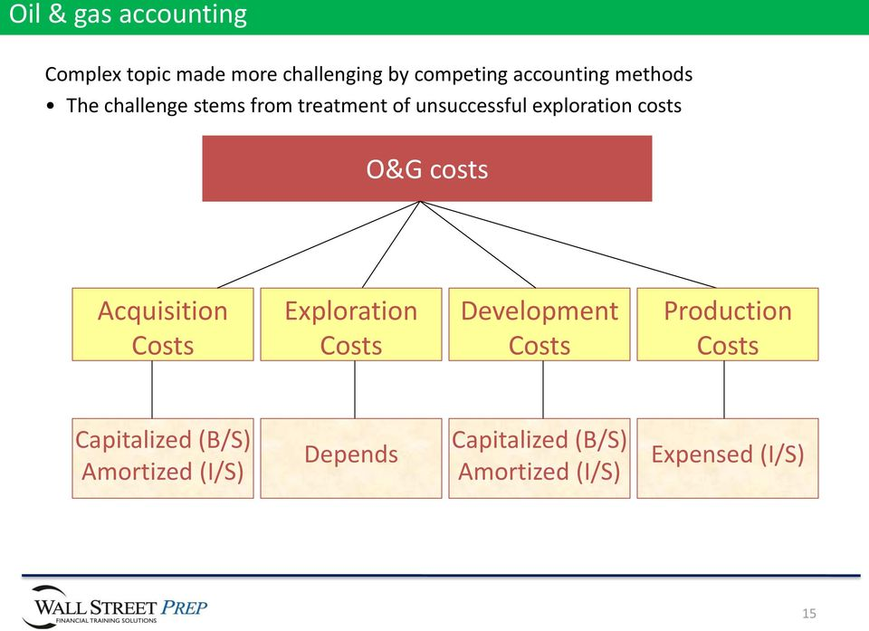 costs Acquisition Costs Exploration Costs Development Costs Production Costs