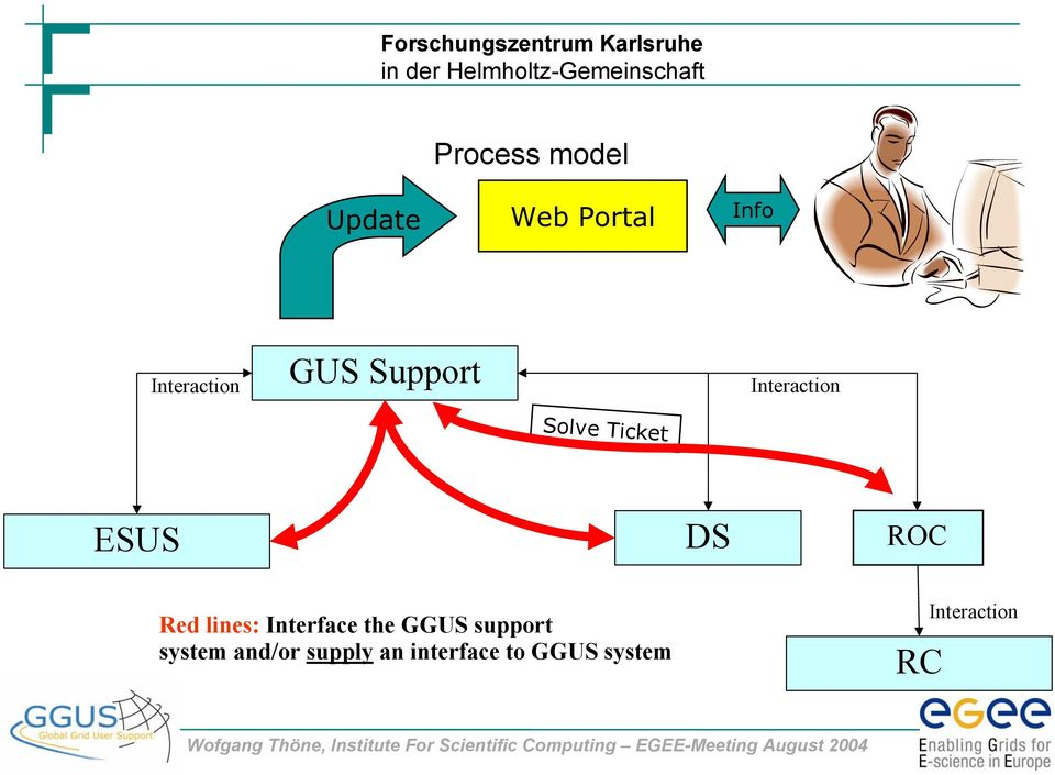 Red lines: Interface the GGUS support system and/or