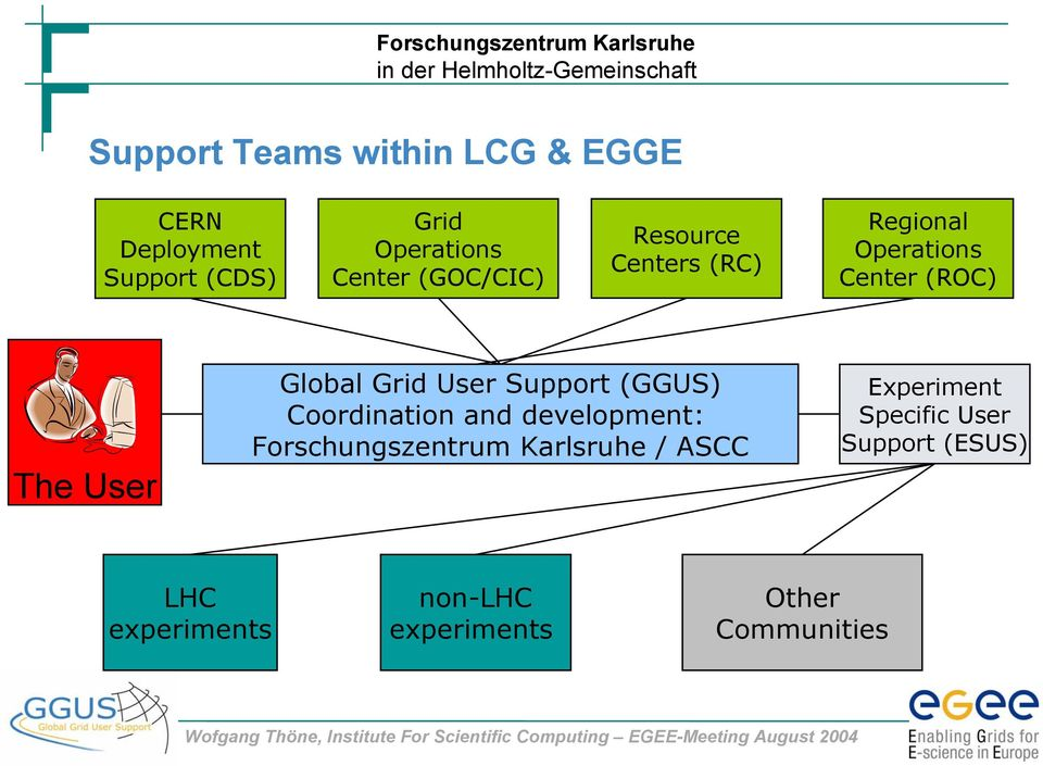 User Support (GGUS) Coordination and development: Forschungszentrum Karlsruhe / ASCC