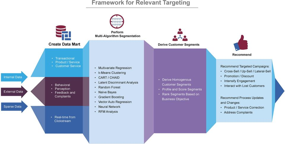 Regression Neural Network RFM Analysis Derive Homogenous Customer Segments Profile and Score Segments Rank Segments Based on Business Objective Recommend Recommend Targeted Campaigns: Cross-Sell /