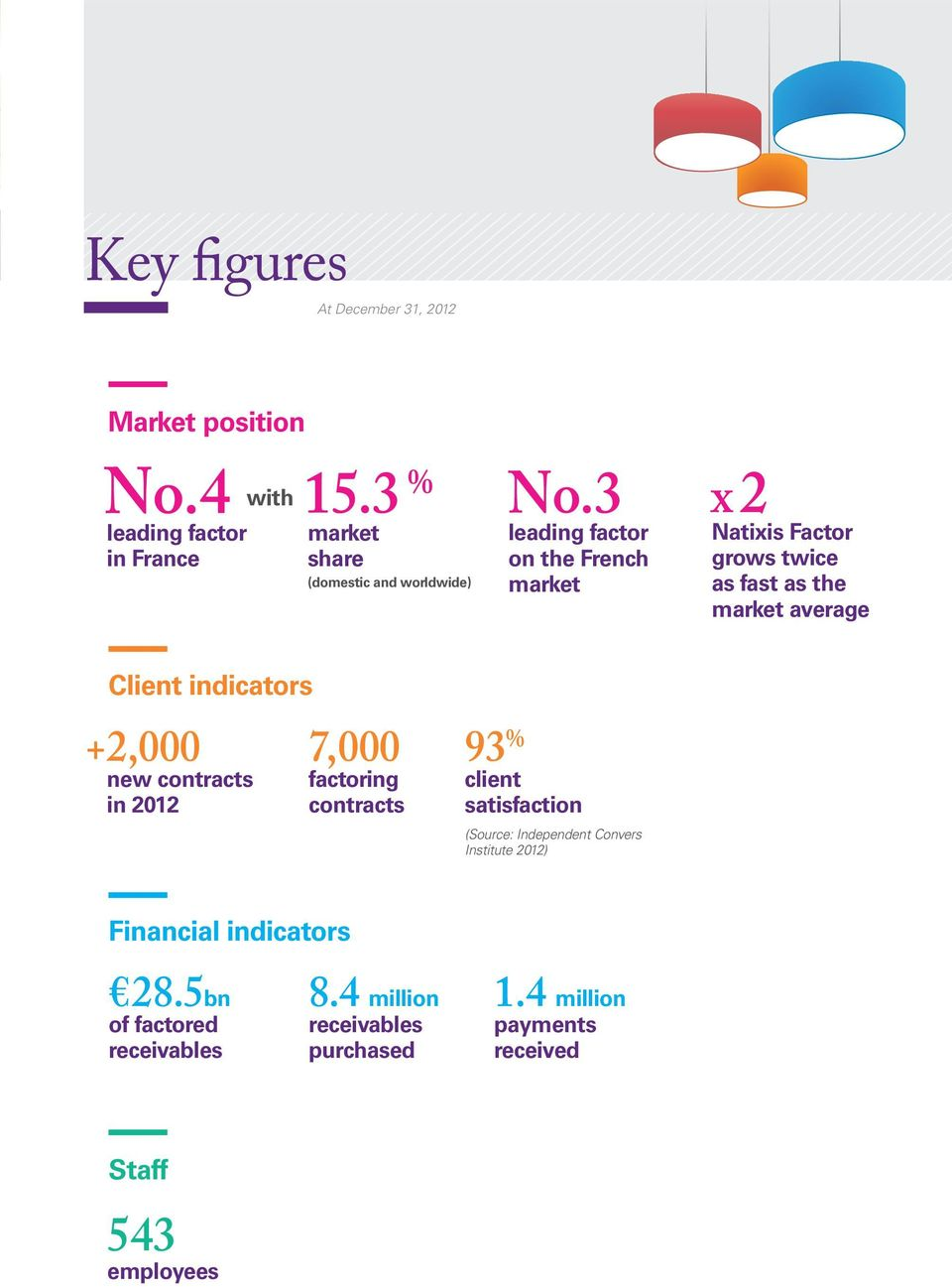 3 leading factor on the French market x 2 Natixis Factor grows twice as fast as the market average Client indicators + 2,000