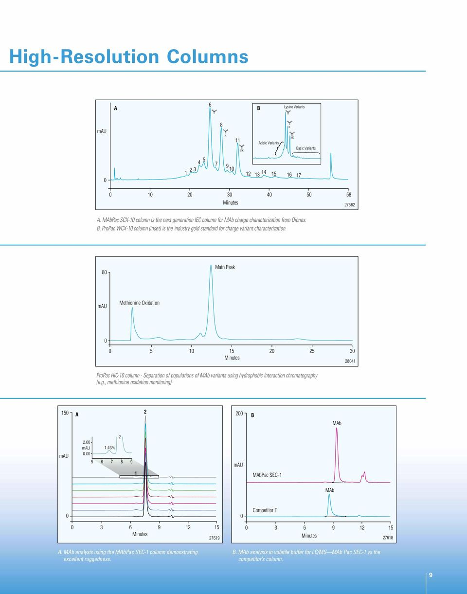 8 Main Peak Methionine Oxidation 5 1 15 2 25 3 2841 ProPac HIC-1 column - Separation of populations of MAb variants using hydrophobic interaction chromatography (e.g., methionine oxidation monitoring).