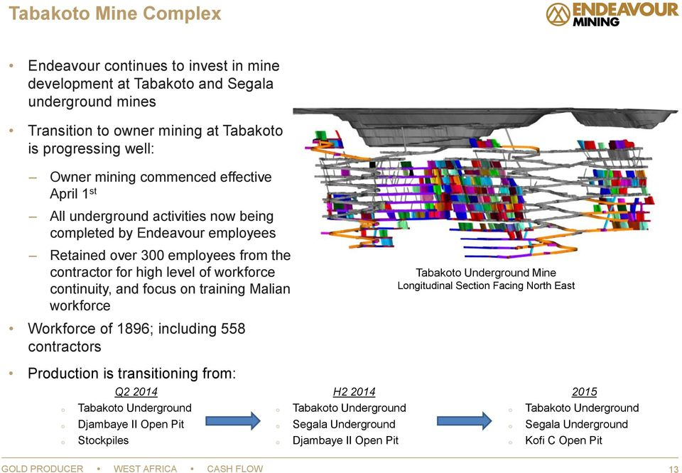 training Malian workforce Tabakoto Underground Mine Longitudinal Section Facing North East Workforce of 1896; including 558 contractors Production is transitioning from: Q2 2014 H2 2014 2015 o