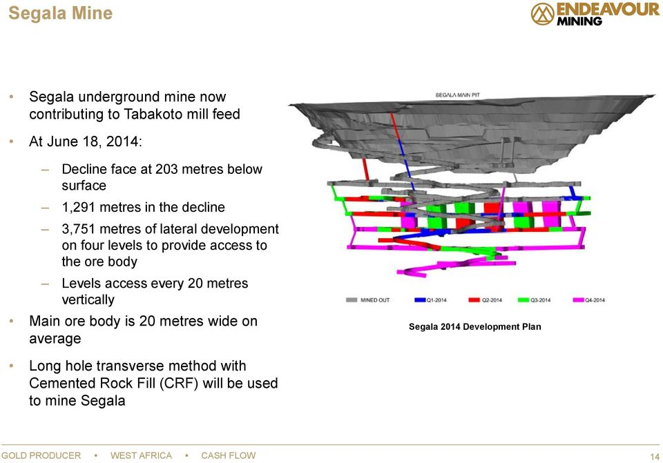 ore body Levels access every 20 metres vertically Main ore body is 20 metres wide on average Segala 2014 Development