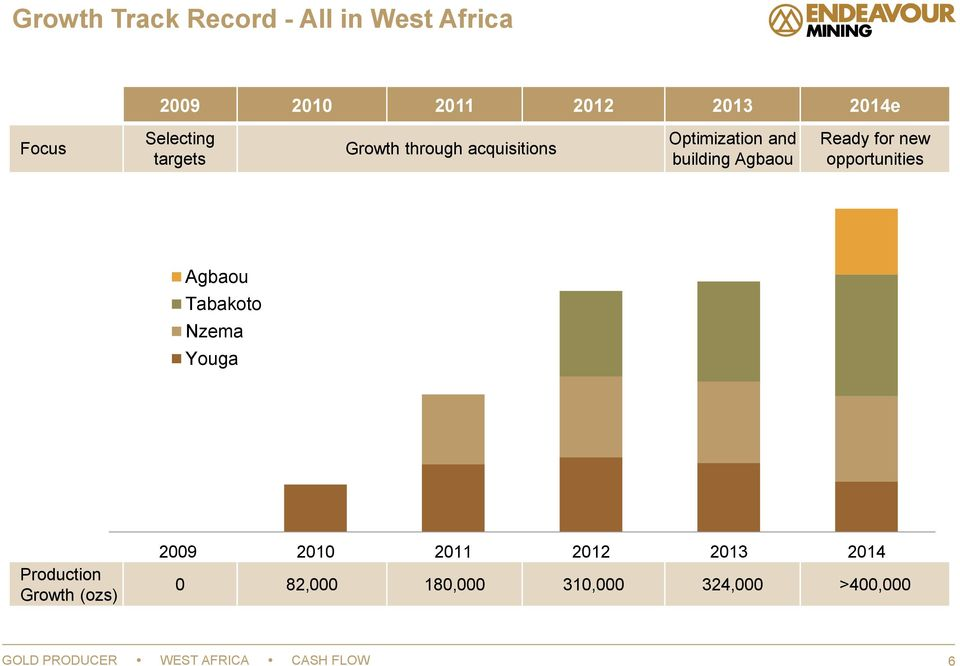 for new opportunities Agbaou Tabakoto Nzema Youga Production Growth (ozs) 2009 2010