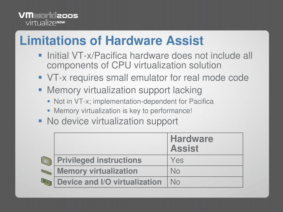 Not in VT-x; implementation-dependent for Pacifica Memory virtualization is key to performance!