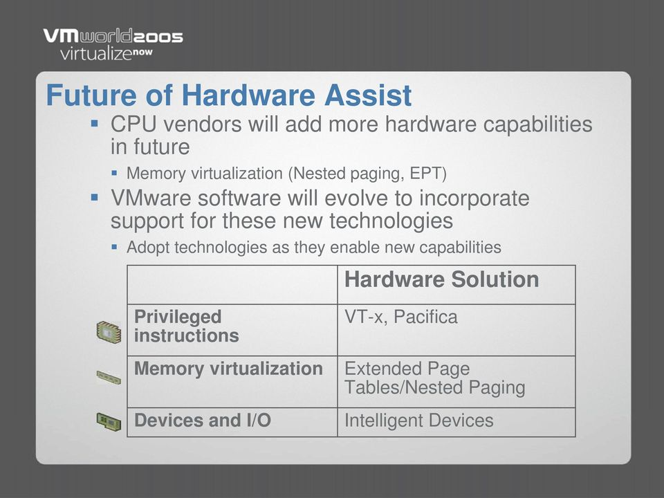 technologies Adopt technologies as they enable new capabilities Hardware Solution Privileged