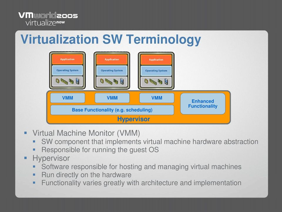 scheduling) Hypervisor Enhanced Functionality Virtual Machine Monitor (M) SW component that