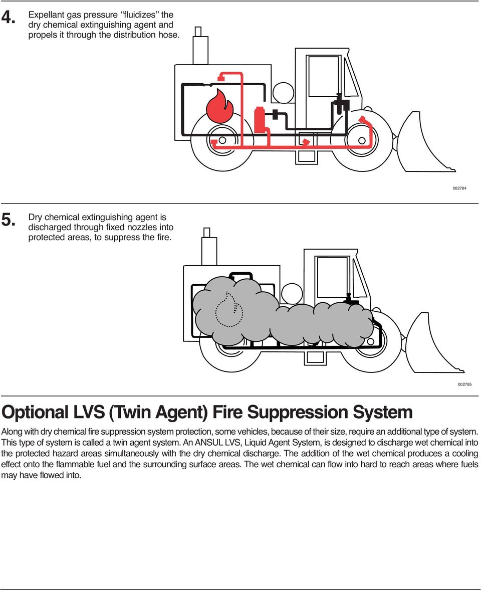 002785 Optional LVS (Twin Agent) Fire Suppression System Along with dry chemical fire suppression system protection, some vehicles, because of their size, require an additional type of system.