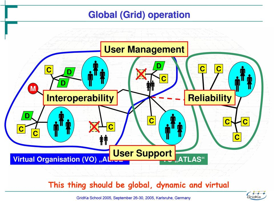 Interoperability D c bc User Support Virtual Organisation