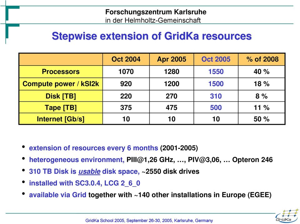 resources every 6 months (2001-2005) heterogeneous environment, PIII@1,26 GHz,, PIV@3,06, Opteron 246 310 TB Disk is usable