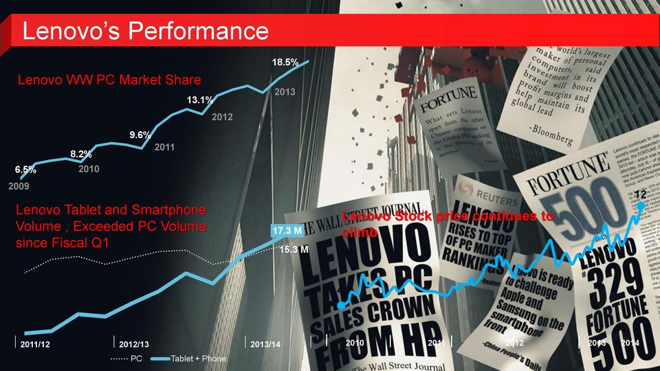Exceeded PC Volume since Fiscal Q1 Lenovo Stock price