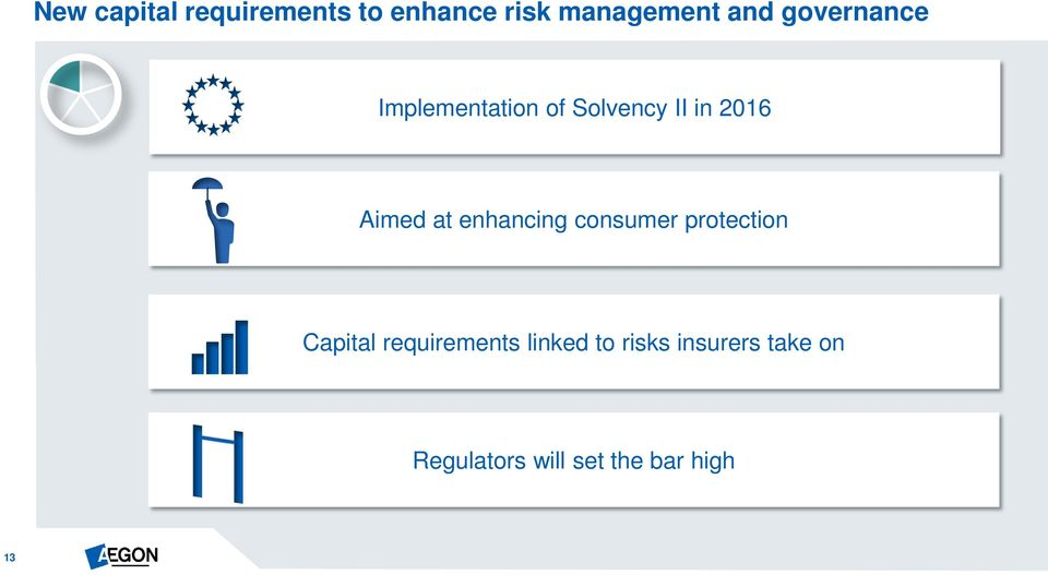 enhancing consumer protection Capital requirements linked