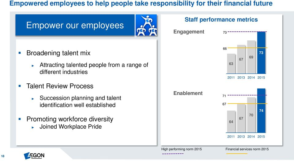 Process Succession planning and talent identification well established Promoting workforce diversity Joined Workplace Pride