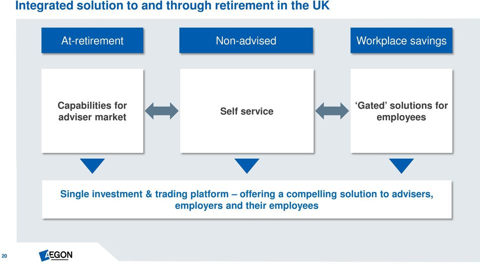 service Gated solutions for employees Single investment & trading