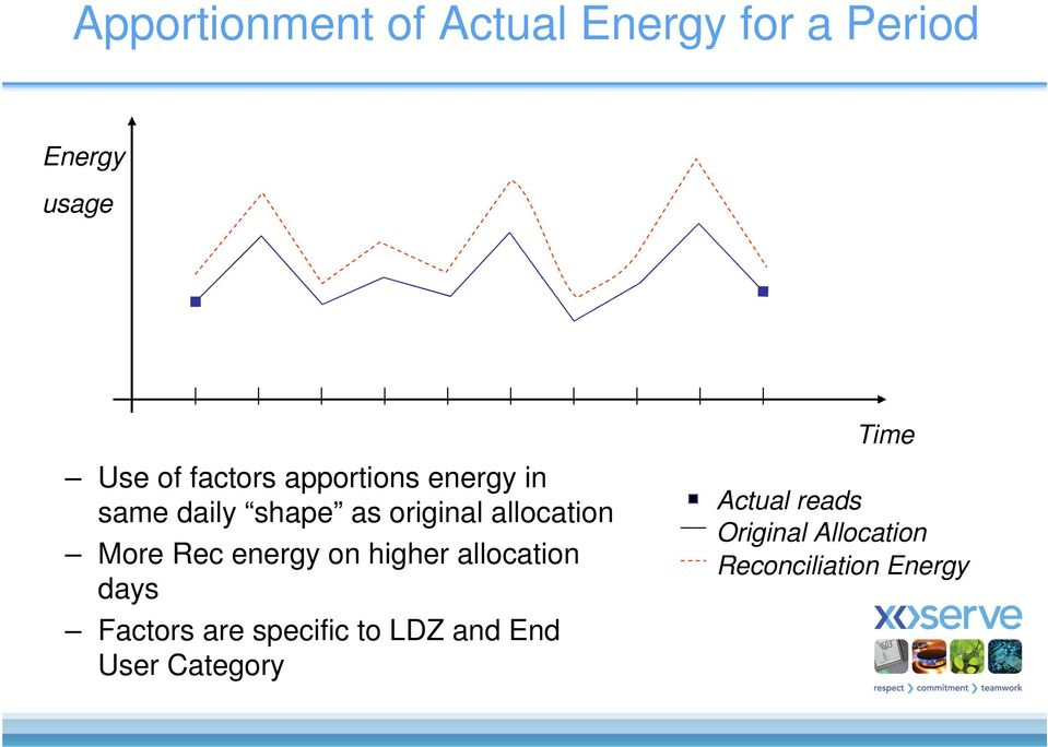 More Rec energy on higher allocation days Factors are specific to LDZ