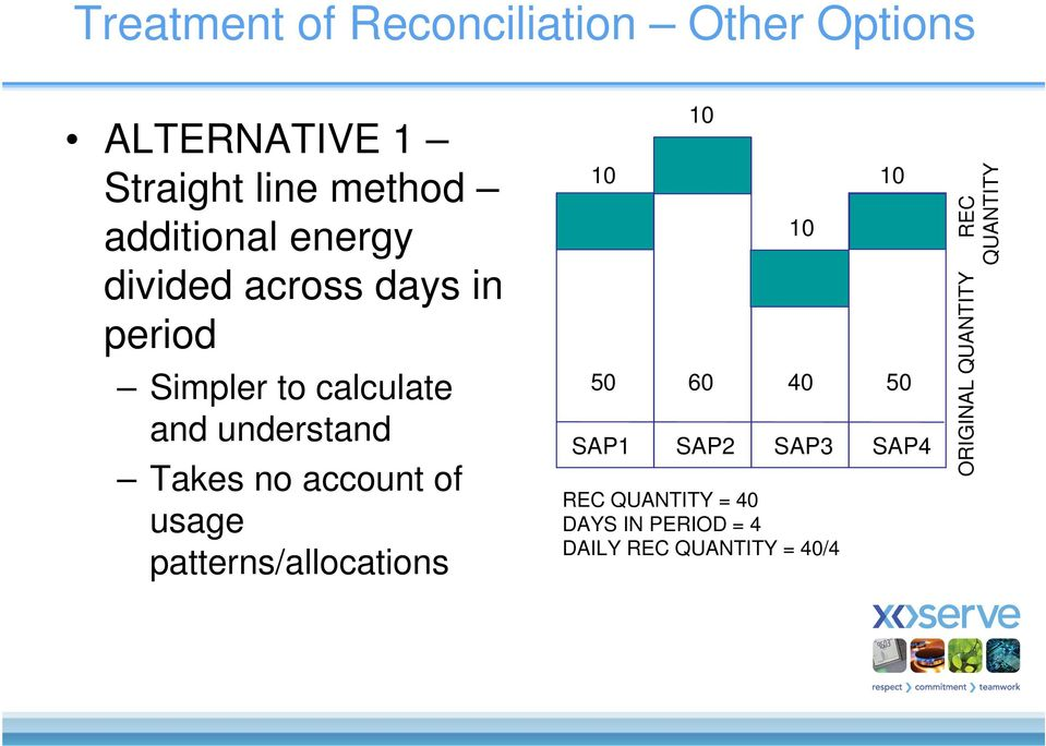 Takes no account of usage patterns/allocations 10 50 10 10 REC QUANTITY = 40 DAYS IN