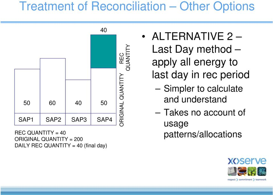 QUANTITY REC QUANTITY ALTERNATIVE 2 Last Day method apply all energy to last day in