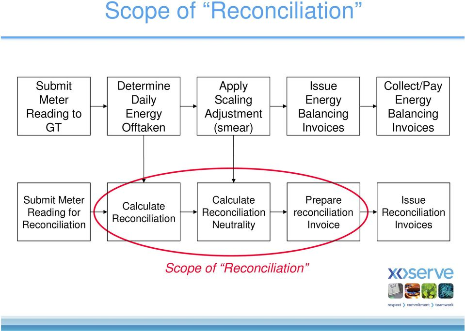 Invoices Submit Meter Reading for Reconciliation Calculate Reconciliation Calculate