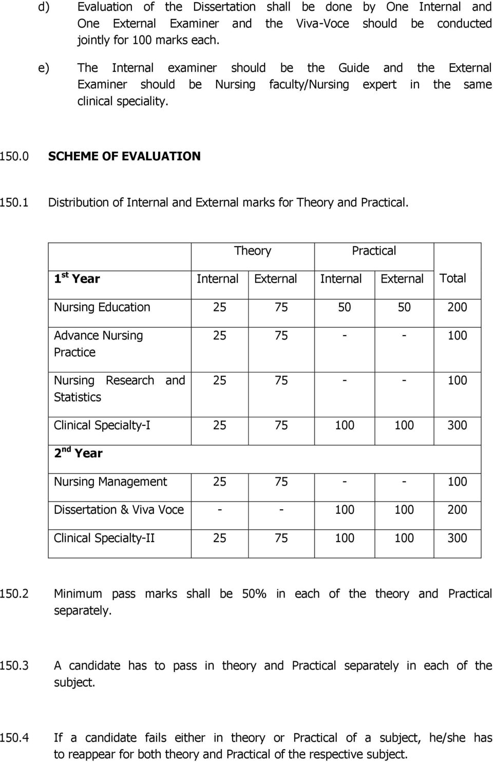 1 Distribution of Internal and External marks for Theory and Practical.