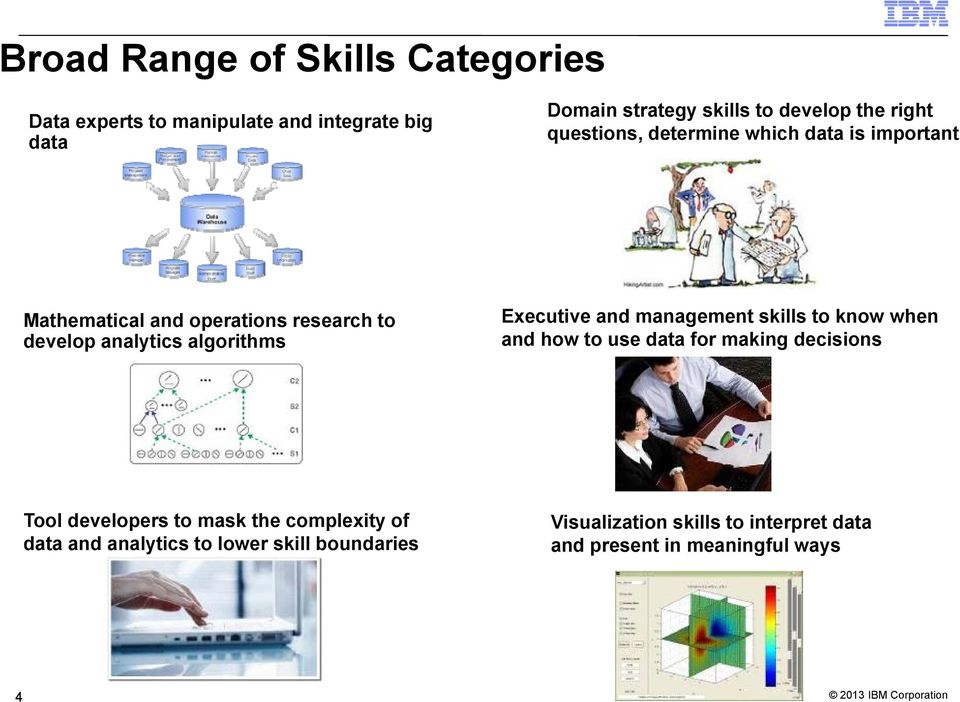 Executive and management skills to know when and how to use data for making decisions Tool developers to mask the
