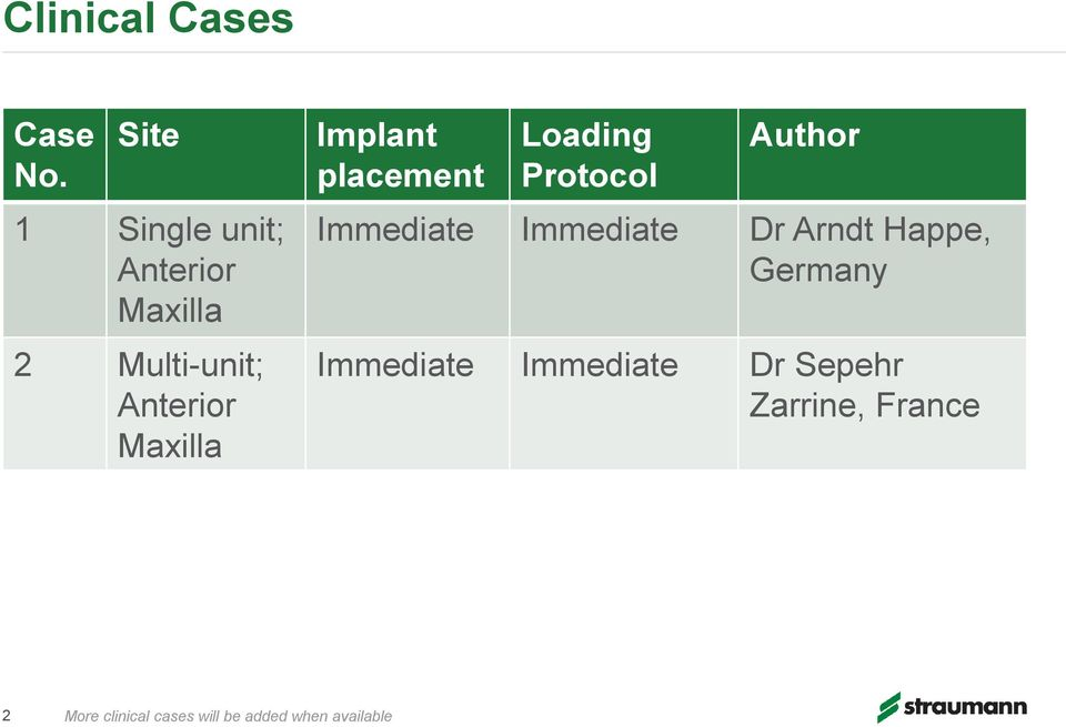 Implant placement Loading Protocol Author Immediate Immediate Dr