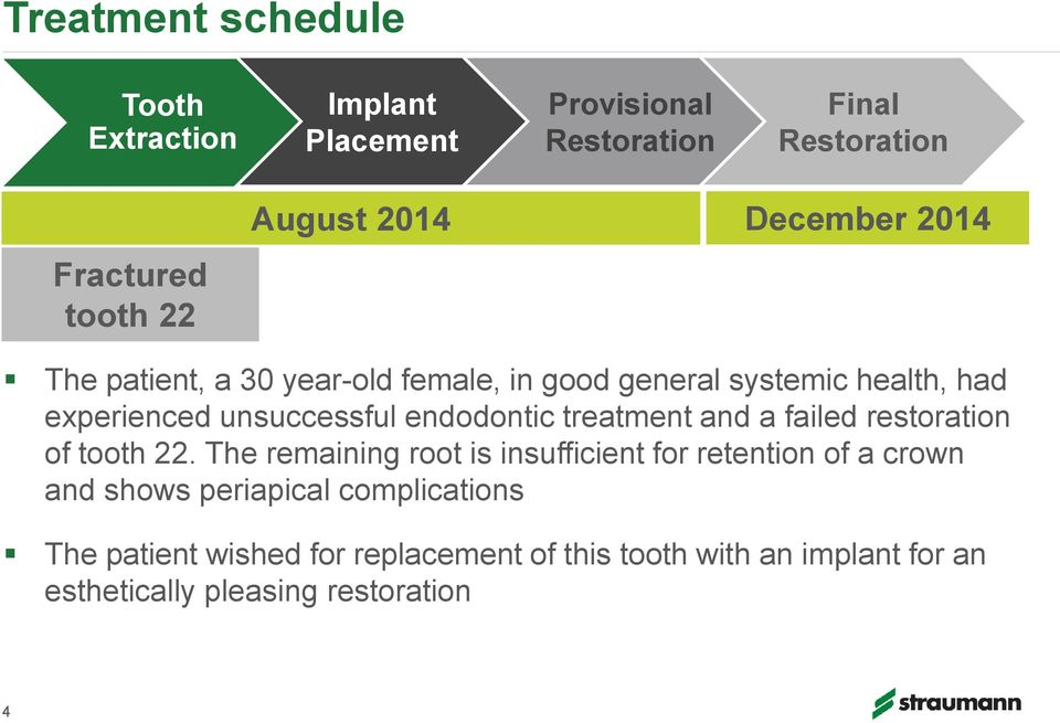 endodontic treatment and a failed restoration of tooth 22.