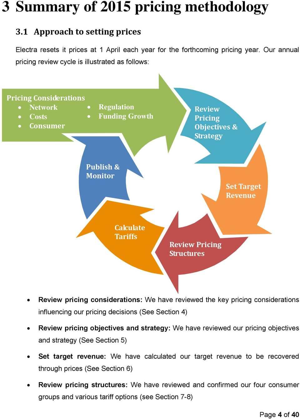 Revenue Calculate Tariffs Review Pricing Structures Review pricing considerations: We have reviewed the key pricing considerations influencing our pricing decisions (See Section 4) Review pricing