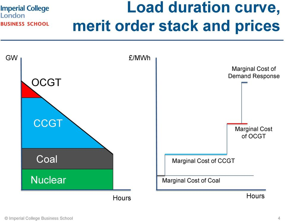 Nuclear Hours Marginal Cost of CCGT Marginal Cost of Coal