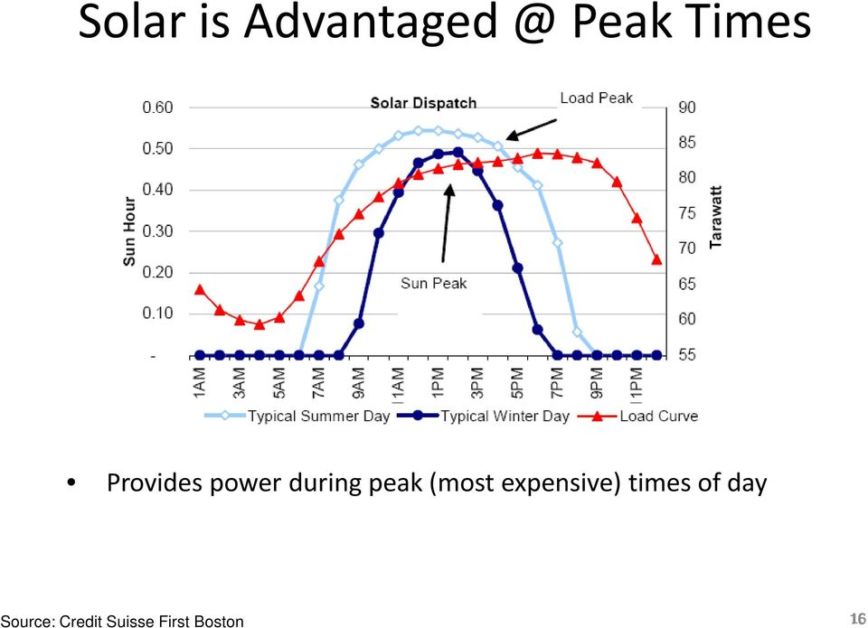 peak (most expensive) times of